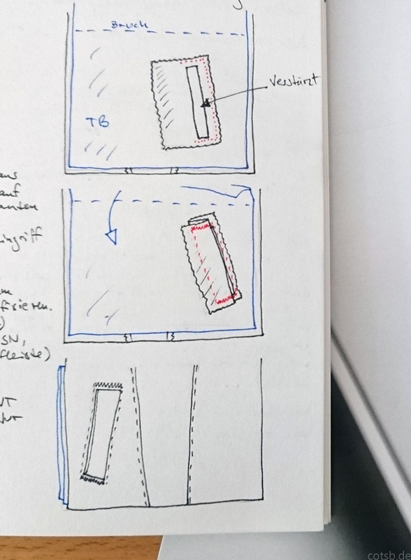 Zeichnung, Verarbeitung der Leistentasche